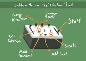 Oho box
